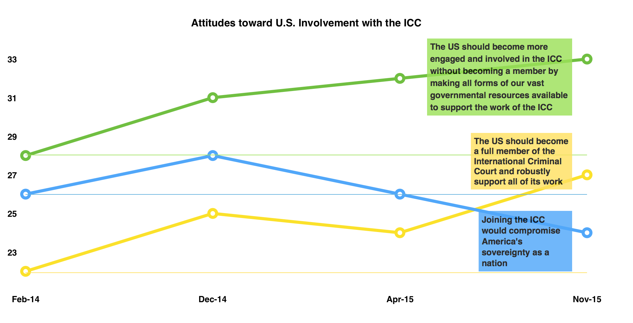 Trend on U.S. Membership in the ICC